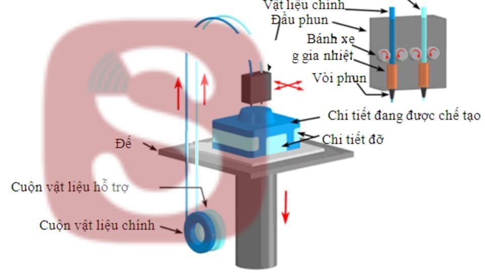 Máy in 3D là thiết bị cho ngành công nghiệp phụ trợ, tạo mẫu nhanh, tạo mẫu đúc và sản xuất trực tiếp các sản phẩm. Máy in 3D sử dụng nguyên lý gia công bồi đắp hay công nghệ gia công cộng, sử dụng tối đa lượng vật liệu đang có để tạo ra một sản phẩm. Mayin3d có thể có nhiều công nghệ in 3d khác nhau: FDM, SLA, SLS, SLM, DLP, FFF... và cũng có thể dùng nhiều loại vật liệu khác nhau: nhựa cứng ABS, PLA, PP, PE, composite... nhựa mềm, nhựa trong suốt, kim loại, thạch cao, resin, sáp... Máy in 3d mini hay khổ lớn... sử dụng nguyên liệu khác nhau có giá khác nhau và có quy trình công nghệ, bảo trì, bảo hành khác nhau.
